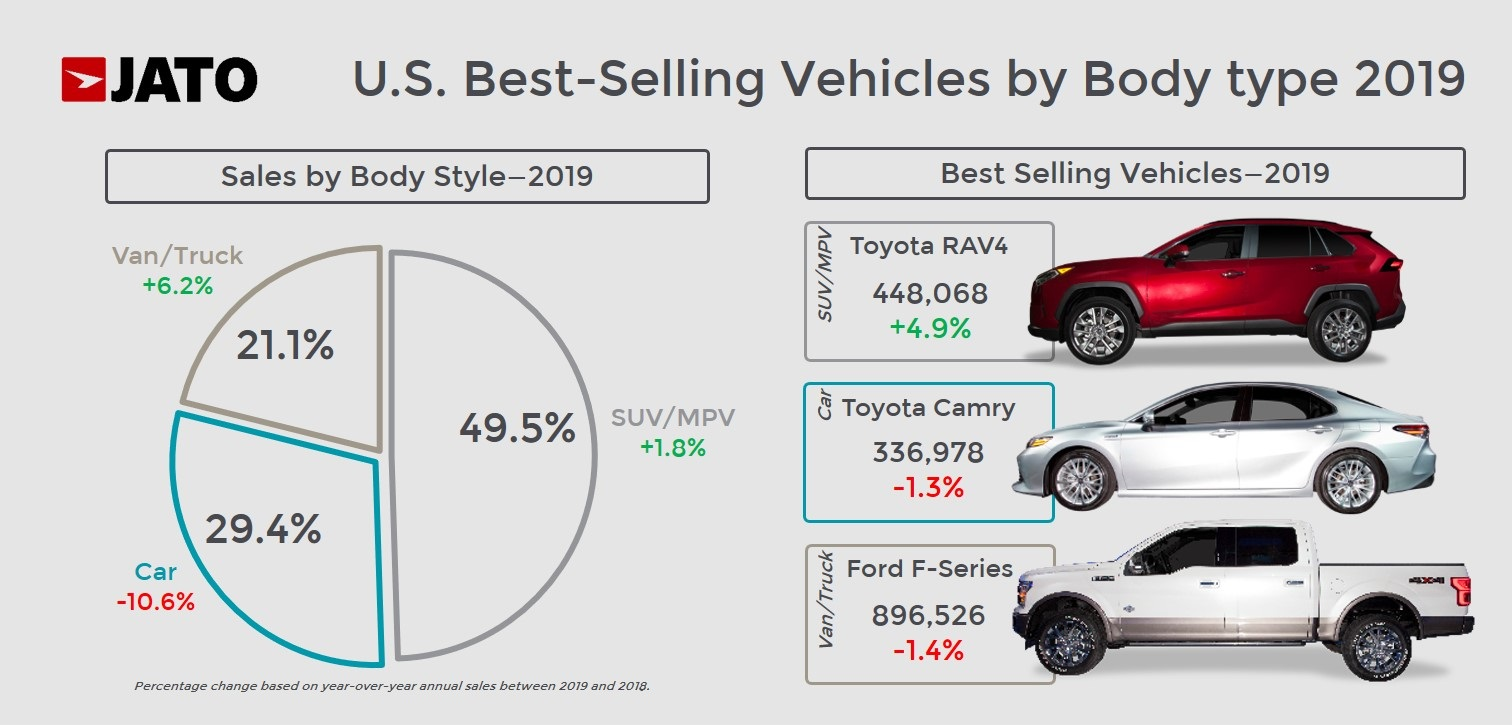 US best-selling cars by body type 2019