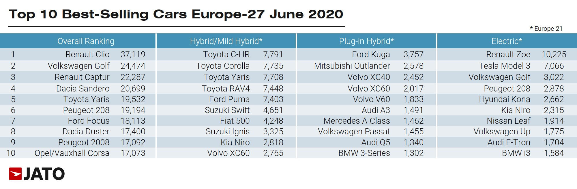 JATO table - Top Best Selling Cars June 2020